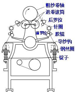 资讯中心 产品新闻 粗纺环锭细纱机   粗纺环锭细纱机 bc582,bc583型