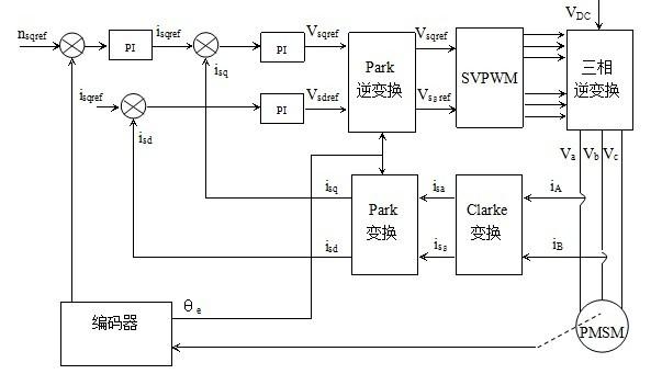 角度传感器原理_基于DSP的工业缝纫机控制系统设计__工业缝纫机_纺织服装机械网